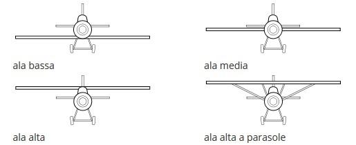 posizione_ala