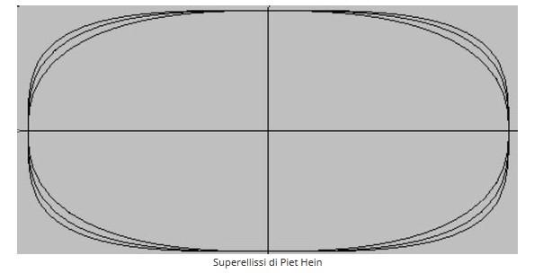 superellissi_di_piet_hein